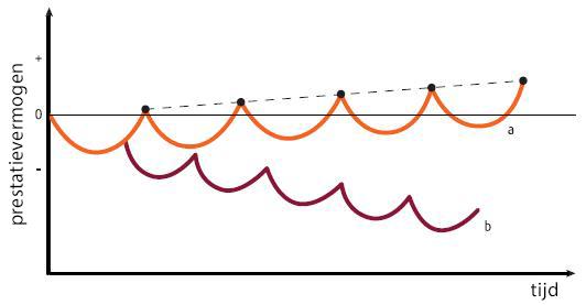 Supercompensatie_curves
